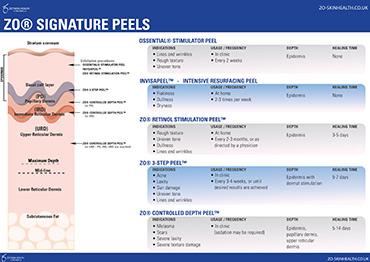 peels-overview